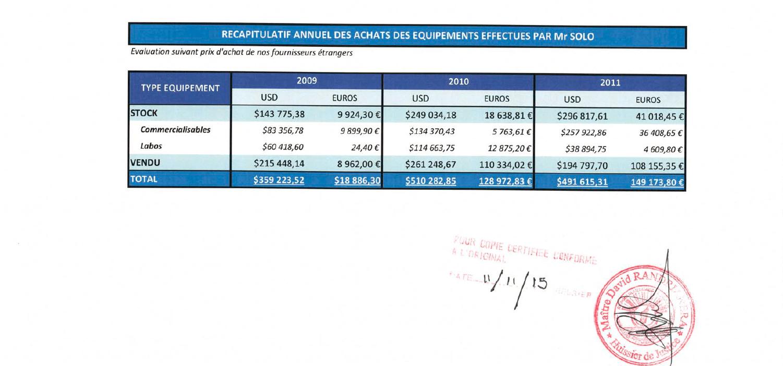 RANARISON Tsilavo le plaignant reconnaît le 25 avril 2012 que la société EMERGENT a envoyé à la société CONNECTIC des matériels pour 1..361.125 USD et 297.032 euros.